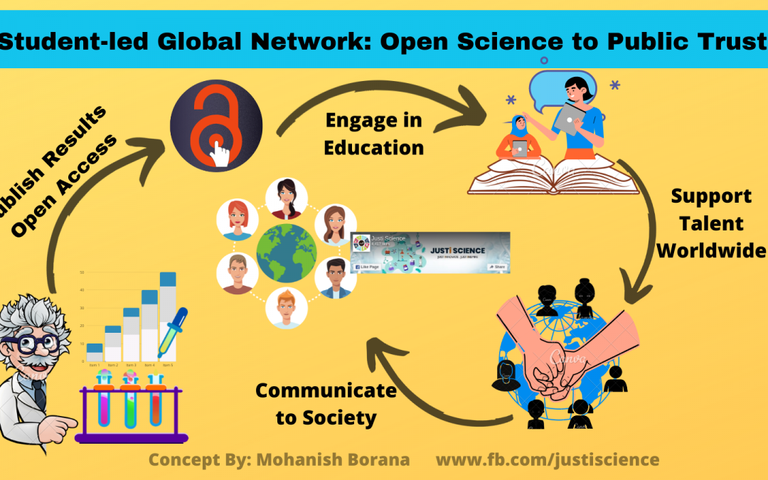 Student-Led Global Network: Open Science to Public Trust