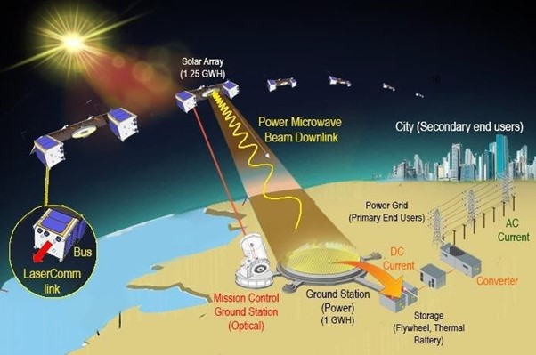 Dual Use of Space Based Solar Power for Earth and Moon