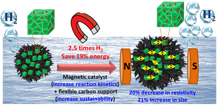 Sustainable Generation of H2 by Water Splitting Using Magnet